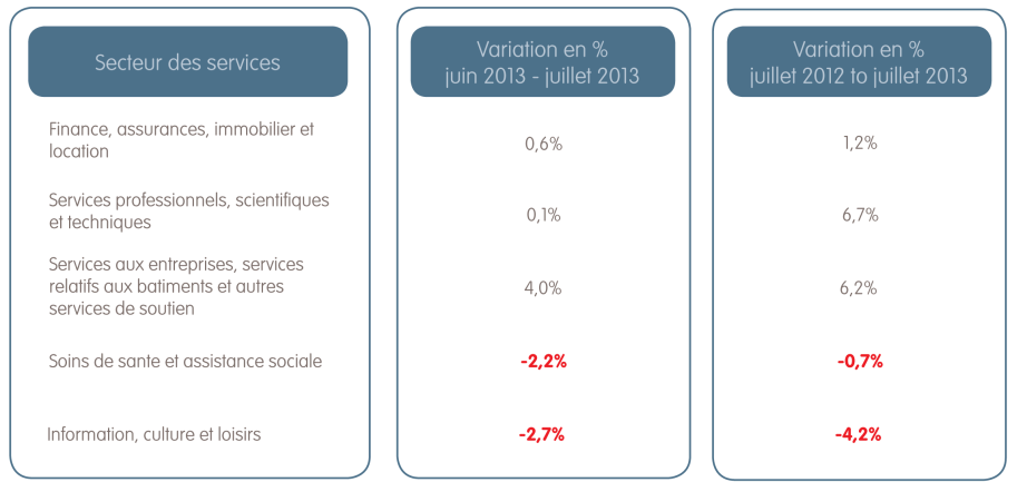 Employment Report July 2013Graph 3_FR