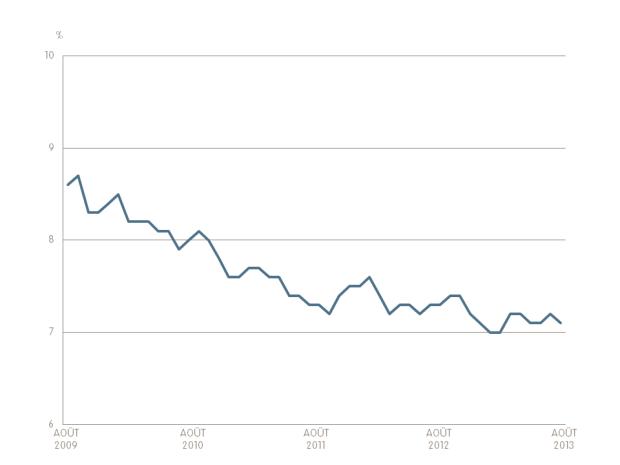 Unemployment FR August 2013