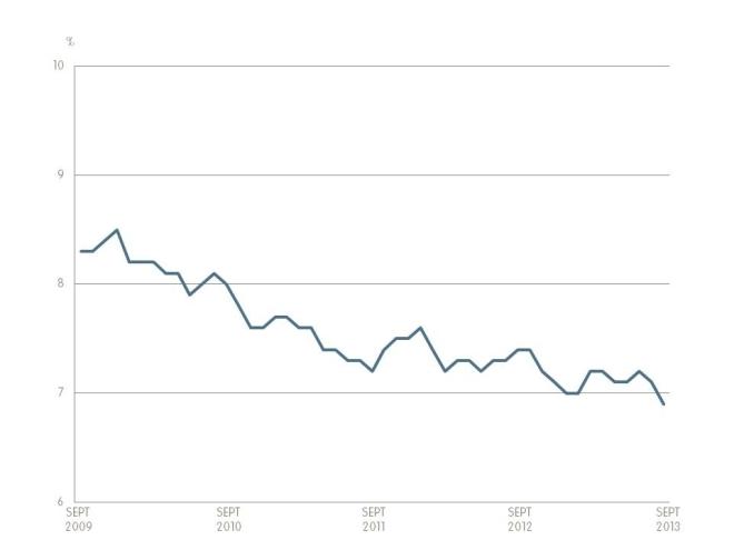 Unemployment Rate_Sep 2013_FR