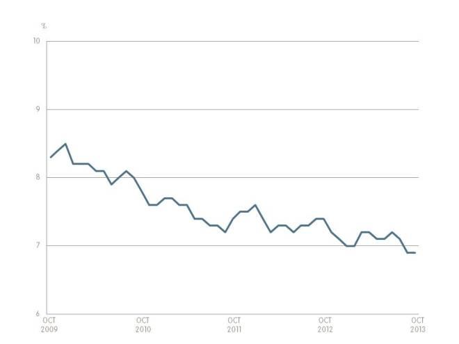 Unemployment Octobre 2013