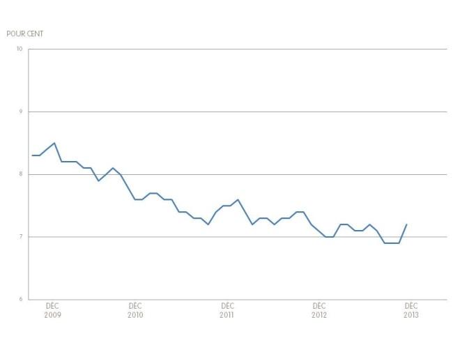 French Unemployment Graph - Dec 2013