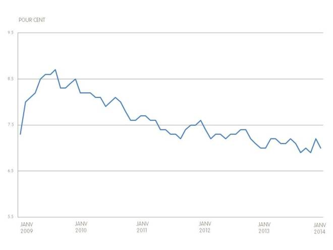 Canadian Unemployment Graph - Jan 2014 - French