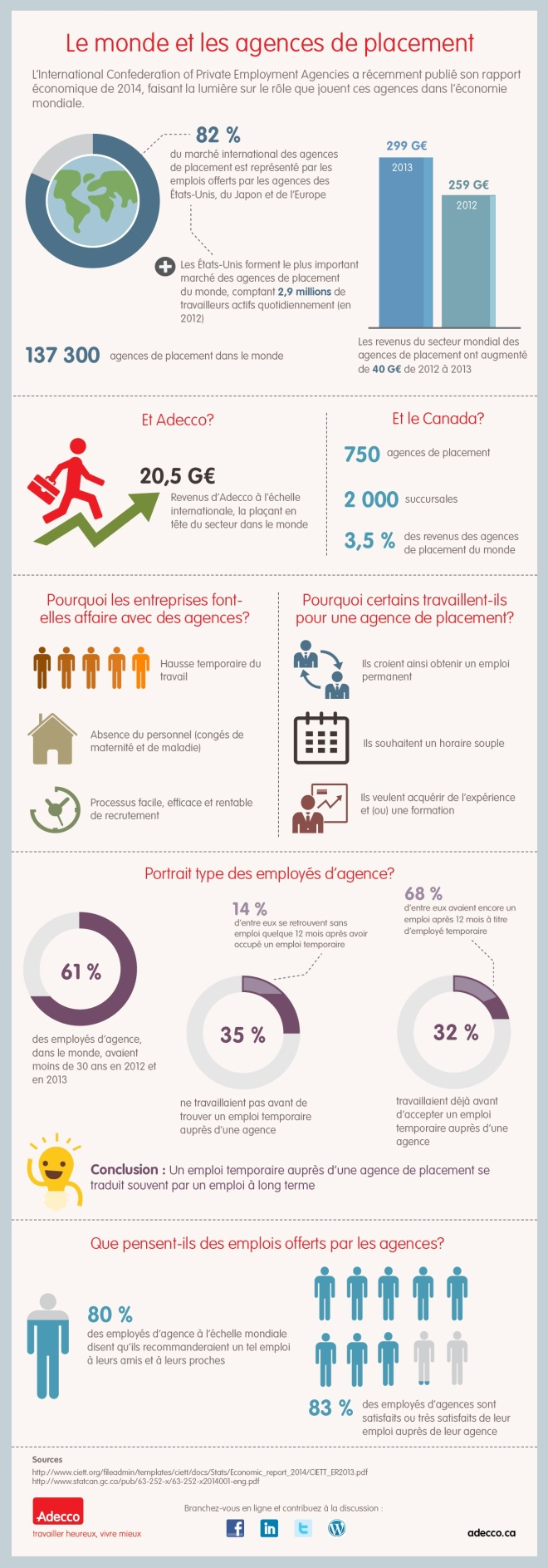 Employment_Agencies_Infographic (FR)