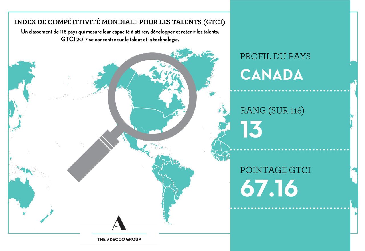 2017-02-02-gtci-blog-canada-profile-fr